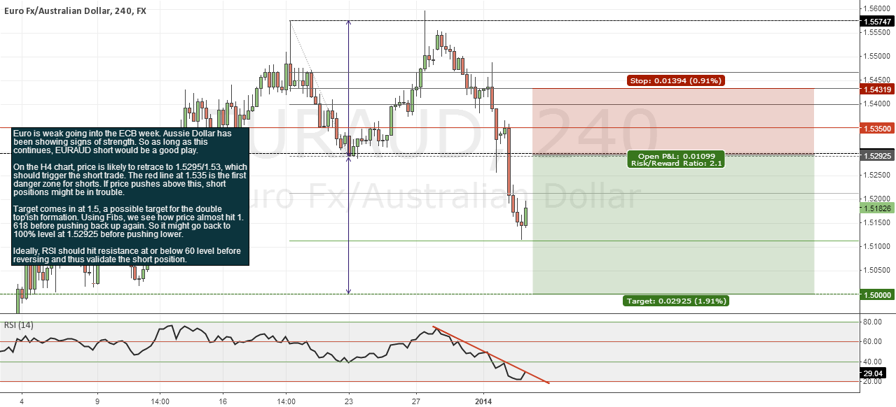 EURAUD, based off Euro weakness and interim Aussie strength