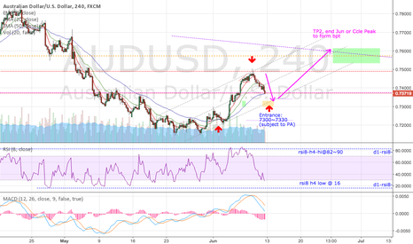 AUDUSD: AUDUSD Pending Wave 2 Long
