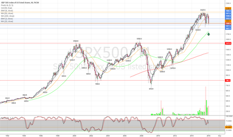 SPX500: Room to fall