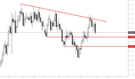 EURJPY: EURJPY - Price rejected