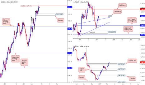 XAUUSD: Short from 1239.6 at AB=CD 161.8% ext...