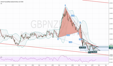 GBPNZD: gbpnzd - weekly