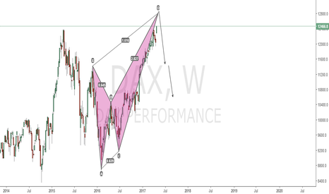 DAX: DAX - Bearish CRAB Pattern