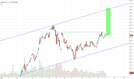 AAPL: APPL 700 Dollar Target CUP and Handle
