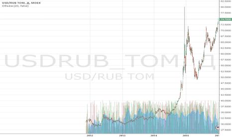 USDRUB_TOM: Обзор за 6 января: ядерная угроза. Прогноз на четверг, 7 января