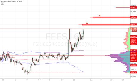 FEES: ФСК ЕЭС продажа 0.2300