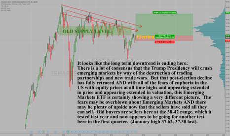EEM: Emerging Markets - EEM - Uptrend and Bearish Sentiment