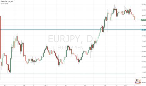 EURJPY: looking for bullish reversal.
