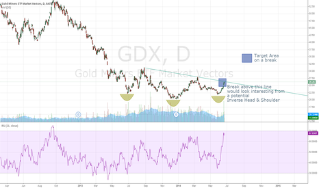 GDX: GDX - gold on a major breakout soon ?