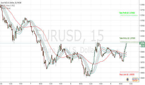 EURUSD: EUR USD 15M CHART - SHORT TERM !!
