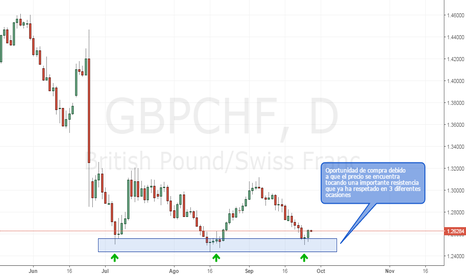 GBPCHF: GBPCHF | Importante Resistencia