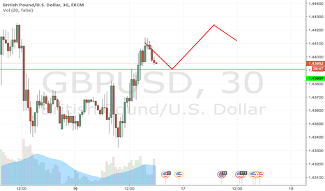 GBPUSD: GBPUSD prediction