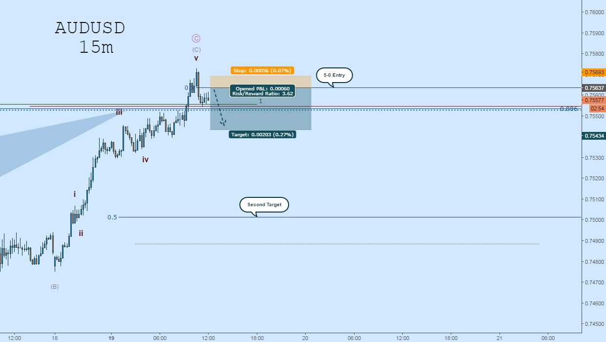 AUDUSD EW Update: 5-0 Pattern to Enter Bat