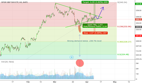 SPY: Long S&P500 off pennant continuation pattern
