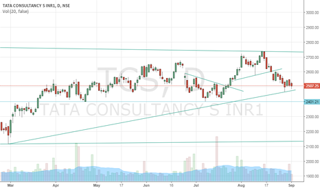 TCS: Should I go long at the long term trend-line support