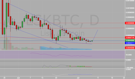 LSKBTC: Obvious LONG