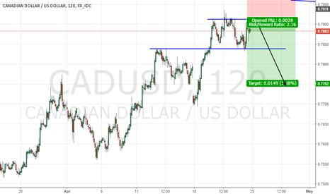 CADUSD: Cad Usd short