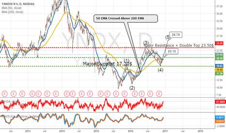 YNDX: Yandex Wave 5 Missing?