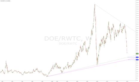 DOE/RWTC: WTI Spot price - DOE