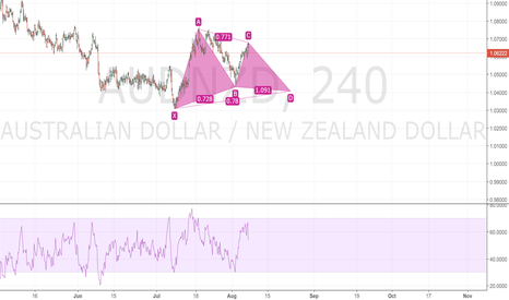 AUDNZD: POSSIBLE FORMATION OF GARTLEY