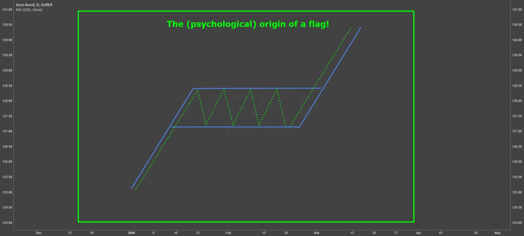 The (psychological) origin of a flag