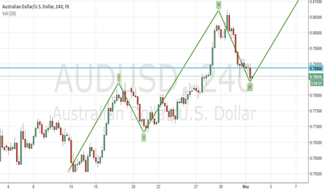 AUDUSD: BULLS WAITING FOR A CANDLE CONFIRM TO TAKE CONTROL