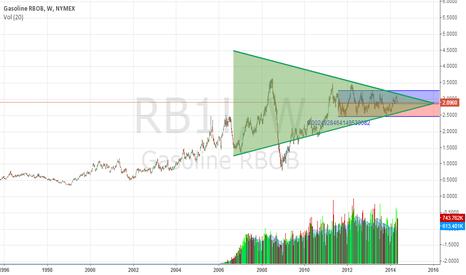 RB1!: GASOLINE FUTURES.