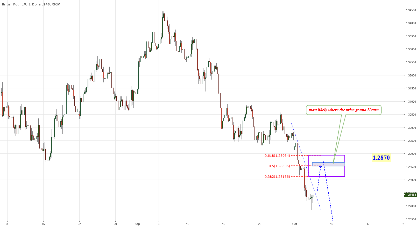 GBPUSD UPDATE price correction