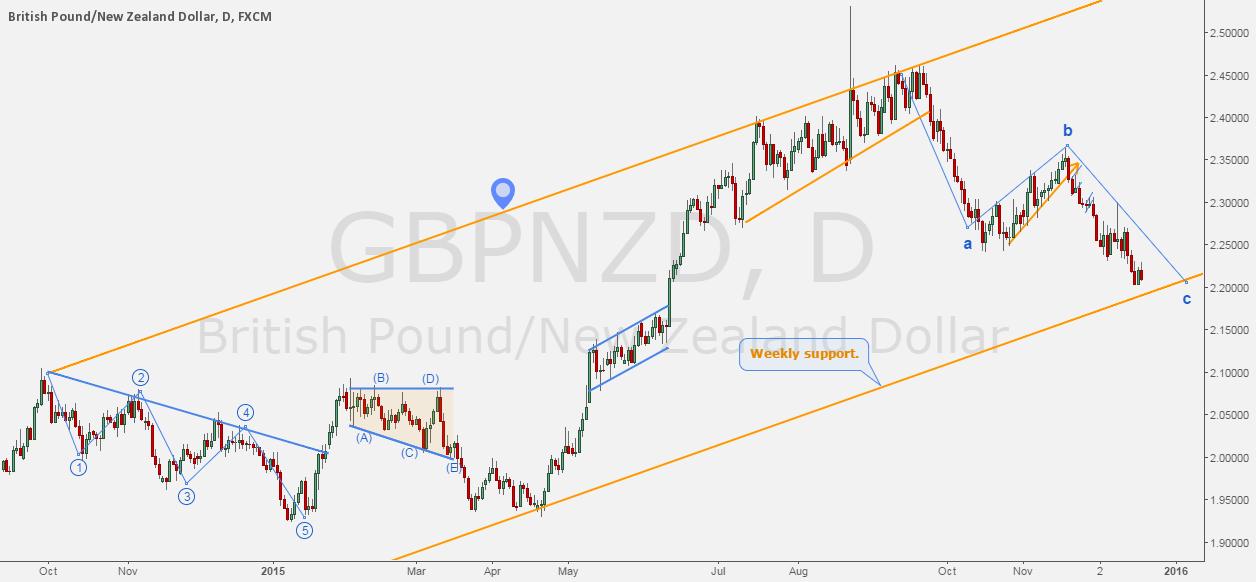 GBPNZD - The path of Pound/Kiwi.