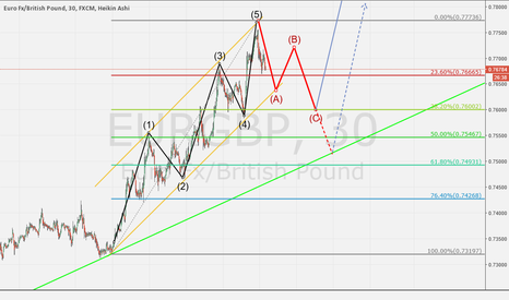 EURGBP: Possible EURGBP correction