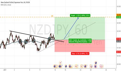 NZDJPY: Soporte dinámico (media exponencial de 162)