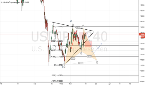 USDJPY: USD JPY BAT PATTERN