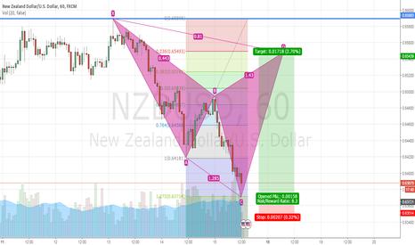 NZDUSD: NZDUSD  Cyper pattern