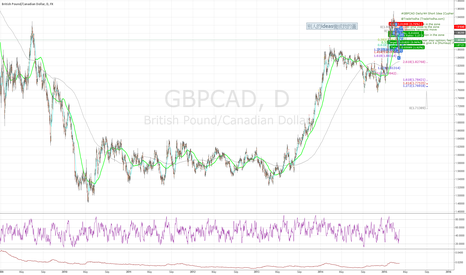GBPCAD: different time-bar chart