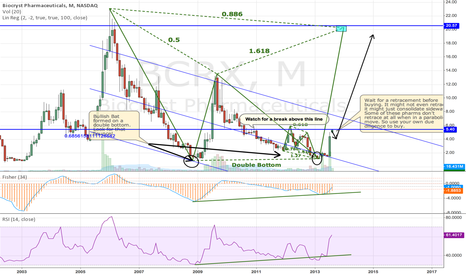 BCRX: BCRX Bearish Bat