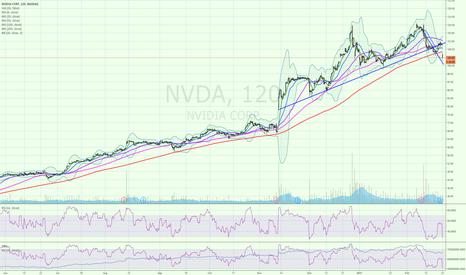 NVDA: nvda potential head and shoulders