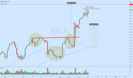 NFLX: $NFLX weekly - how can people be bearish here?