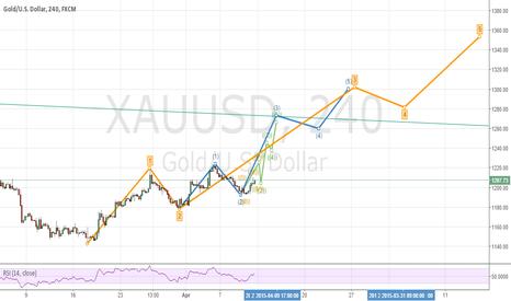 XAUUSD: gold elliot short term