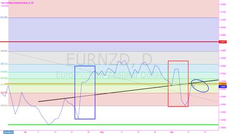 EURNZD: EURZND cash rate short