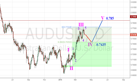 AUDUSD: AUD/USD in correction