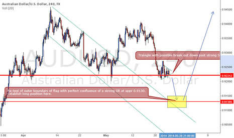 AUDUSD: Upmove in AUDUSD after re-test of flag boundary