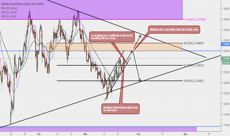 GBPCHF: GBPCHF Neutral Idea