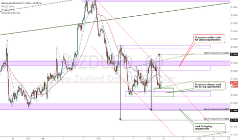 NZDUSD: NZDUSD Price structure analysis 1H