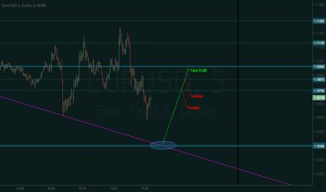 EURUSD: EURUSD - Scalp opportunity in sight