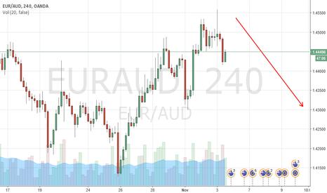 EURAUD: Kazana Wave target for EUR/AUD of 1.4351
