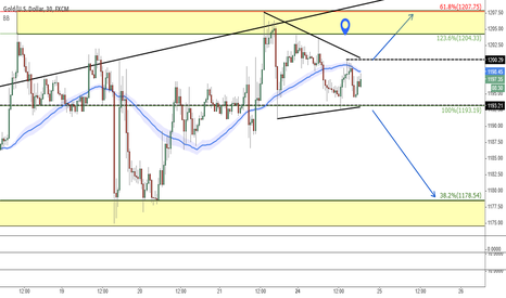 XAUUSD: Gold triangle thrust imminent (M30)