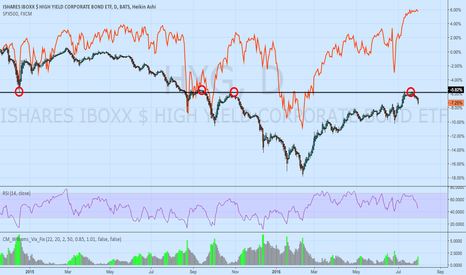HYG: HYG and SPX500 tied at the hip