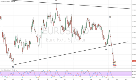 EURUSD: Sell the incoming pull back !!
