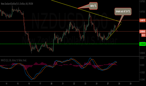 NZDUSD: time to sell