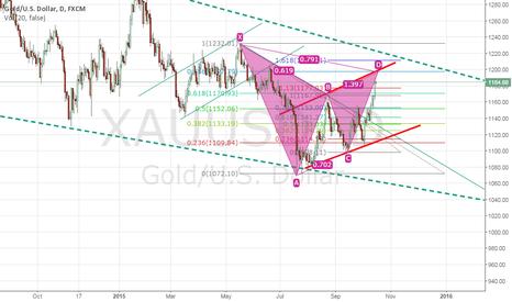 XAUUSD: Gold Target